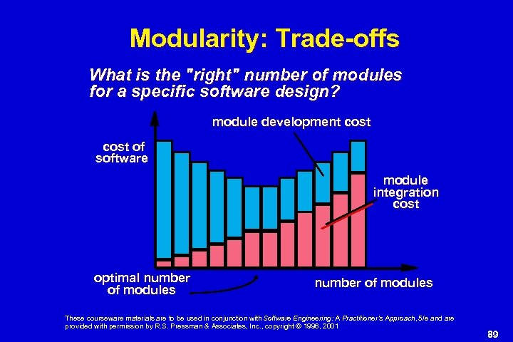 Modularity: Trade-offs What is the