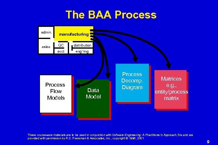 The BAA Process admin. manufacturing sales QC distribution acct eng'ring Process Flow Models Data