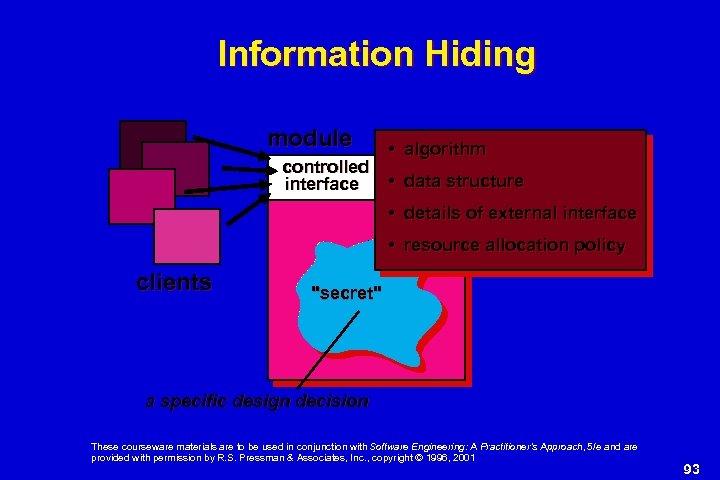 Information Hiding module controlled interface • algorithm • data structure • details of external