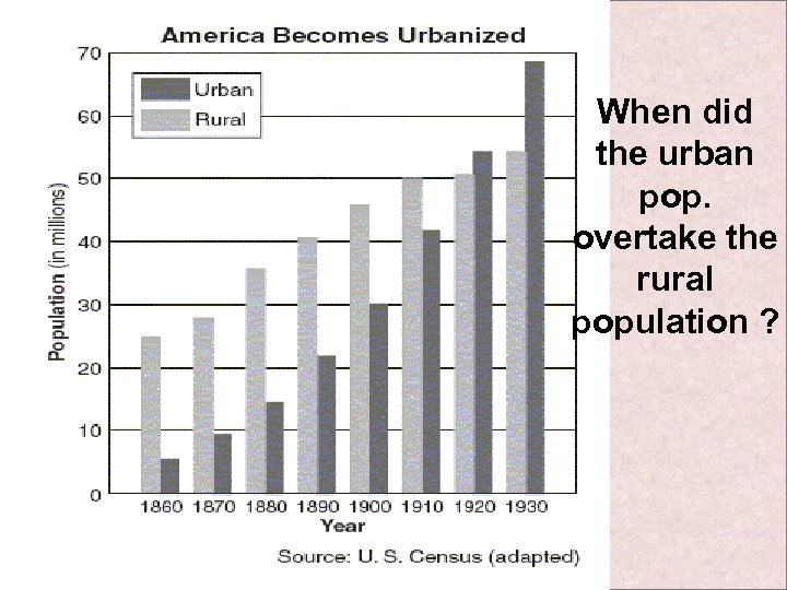 When did the urban pop. overtake the rural population ?