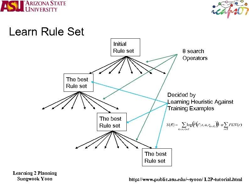 Learn Rule Set Initial Rule set 8 search Operators The best Rule set Decided