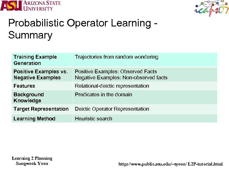 Probabilistic Operator Learning Summary Training Example Generation Trajectories from random wondering Positive Examples vs.