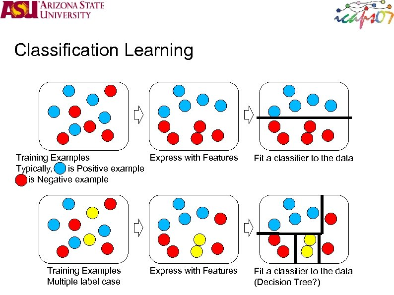 Classification Learning Training Examples Express with Features Typically, is Positive example is Negative example