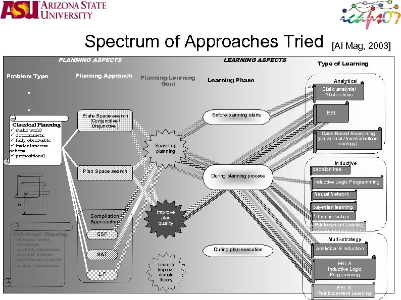 Spectrum of Approaches Tried PLANNING ASPECTS Problem Type Planning Approach LEARNING ASPECTS Planning-Learning Goal
