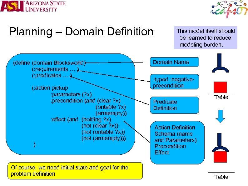 Planning – Domain Definition (define (domain Blocksworld) (: requirements … ) (: predicates …
