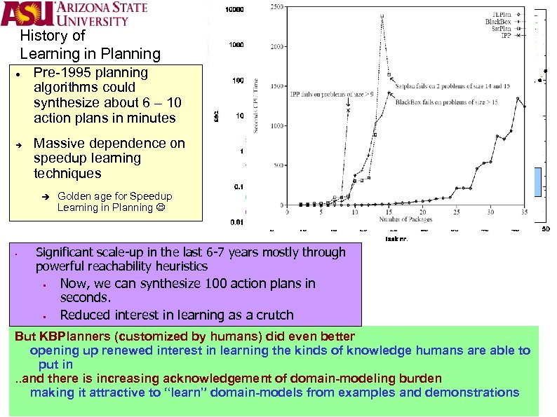 History of Learning in Planning Pre-1995 planning algorithms could synthesize about 6 – 10