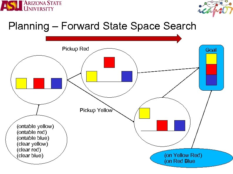 Planning – Forward State Space Search Pickup Red Goal Pickup Yellow (ontable yellow) (ontable