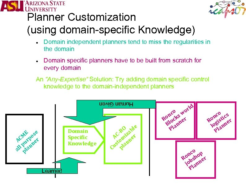 Planner Customization (using domain-specific Knowledge) Domain independent planners tend to miss the regularities in