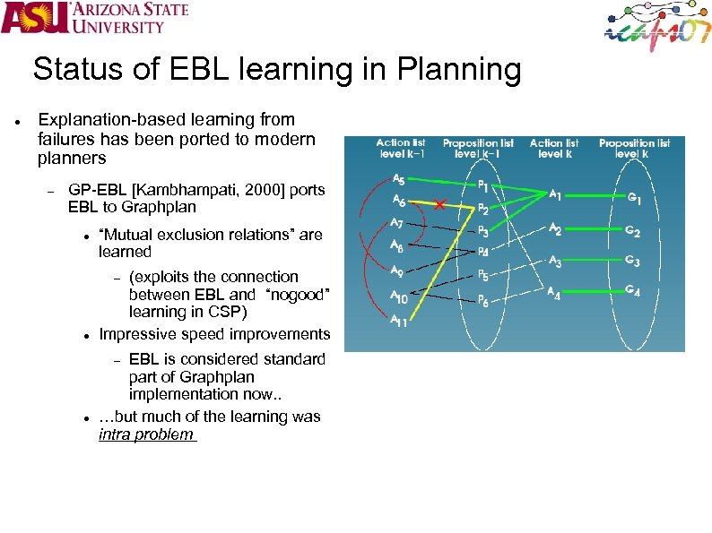 Status of EBL learning in Planning Explanation-based learning from failures has been ported to