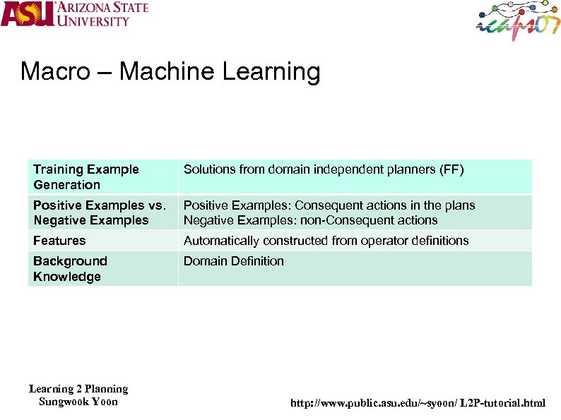 Macro – Machine Learning Training Example Generation Solutions from domain independent planners (FF) Positive