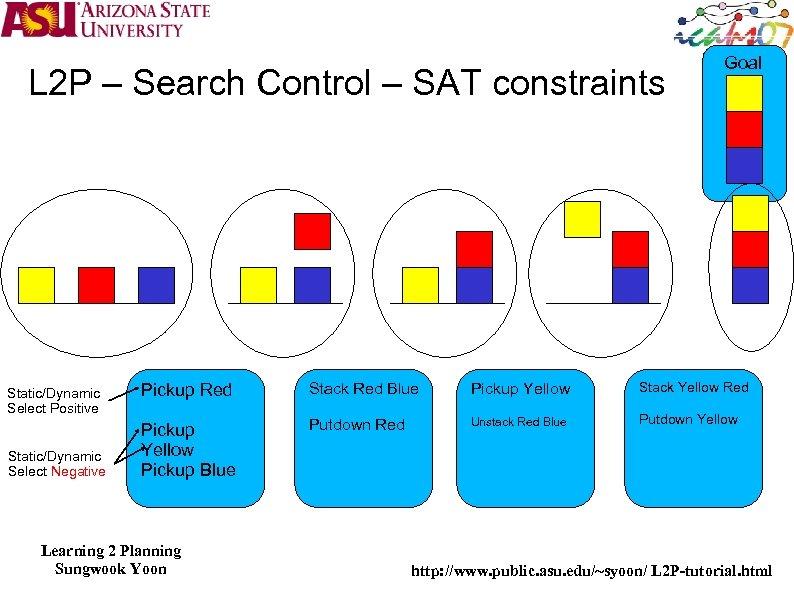 L 2 P – Search Control – SAT constraints Static/Dynamic Select Positive Static/Dynamic Select