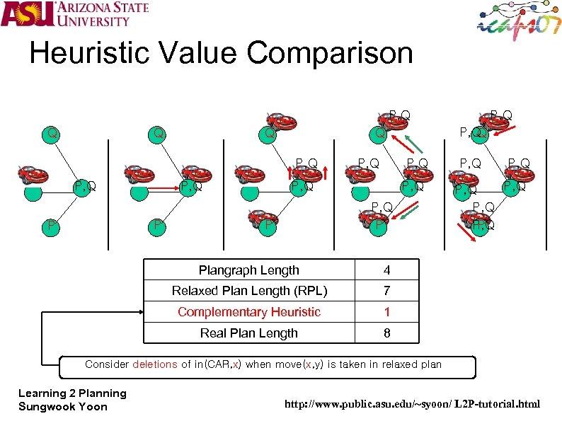 Heuristic Value Comparison P, Q Q P, Q P P P, Q Q Q
