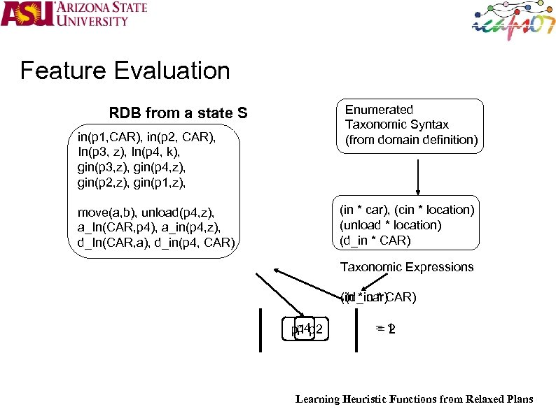 Feature Evaluation Enumerated Taxonomic Syntax (from domain definition) RDB from a state S in(p
