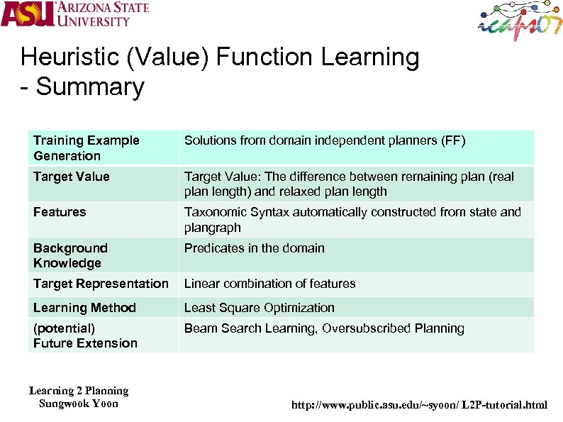 Heuristic (Value) Function Learning - Summary Training Example Generation Solutions from domain independent planners