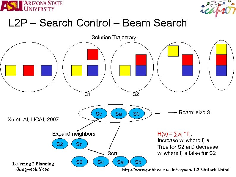 L 2 P – Search Control – Beam Search Solution Trajectory S 1 S