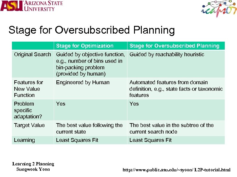 Stage for Oversubscribed Planning Stage for Optimization Stage for Oversubscribed Planning Original Search Guided