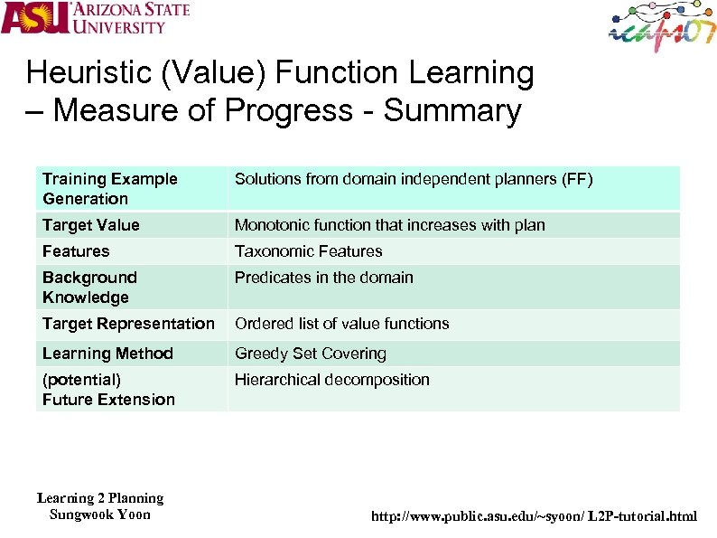 Heuristic (Value) Function Learning – Measure of Progress - Summary Training Example Generation Solutions