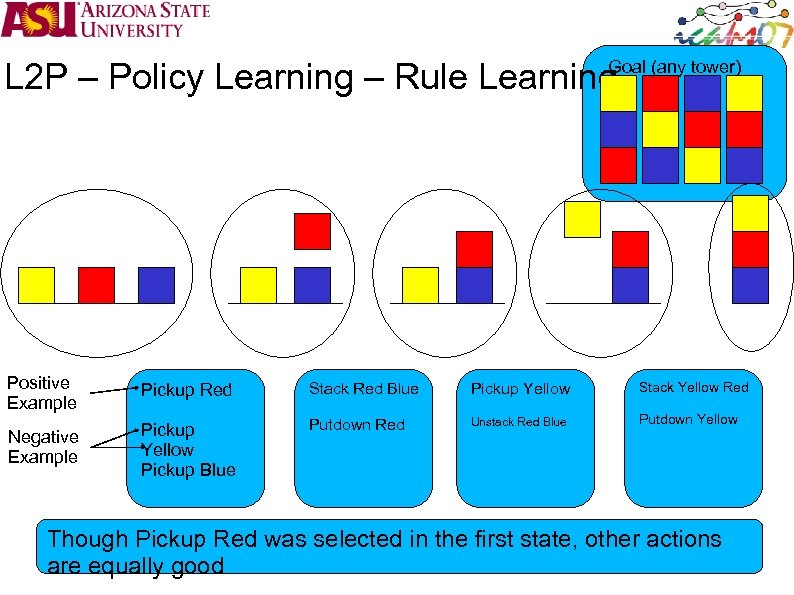 L 2 P – Policy Learning – Rule Learning Goal (any tower) Positive Example