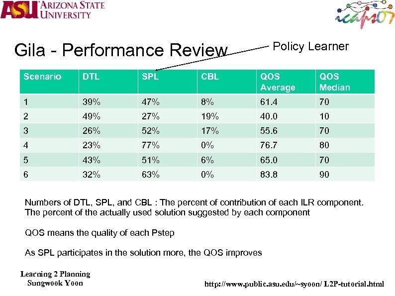 Policy Learner Gila - Performance Review Scenario DTL SPL CBL QOS Average QOS Median