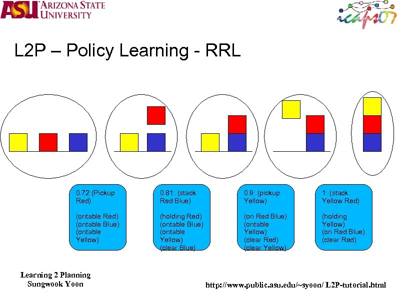 L 2 P – Policy Learning - RRL 0. 72 (Pickup Red) 0. 81: