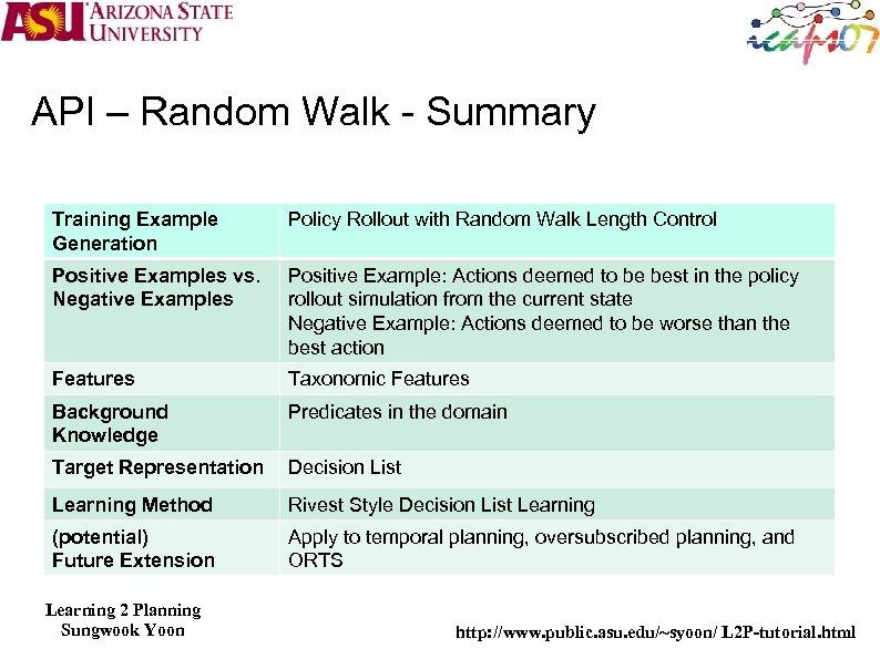 API – Random Walk - Summary Training Example Generation Policy Rollout with Random Walk