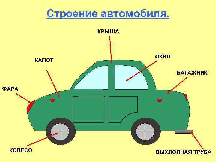 Строение автомобиля. КРЫША КАПОТ ОКНО БАГАЖНИК ФАРА КОЛЕСО ВЫХЛОПНАЯ ТРУБА
