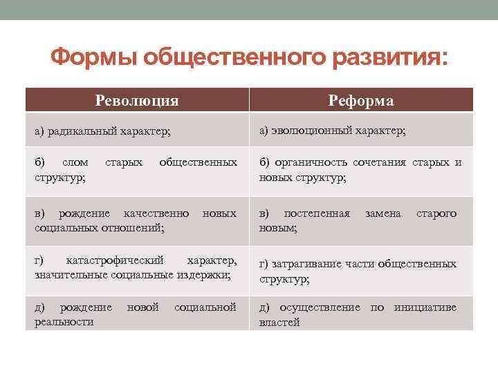 Формы общественного развития: Революция Реформа а) радикальный характер; а) эволюционный характер; б) слом структур;