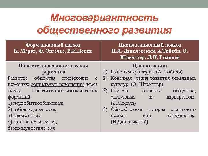 Многовариантность общественного развития Формационный подход К. Маркс, Ф. Энгельс, В. И. Ленин Общественно-экономическая формация