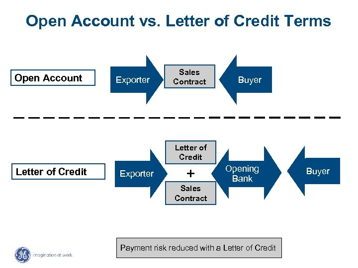 Open Account vs. Letter of Credit Terms Open Account Exporter Sales Contract Buyer Letter