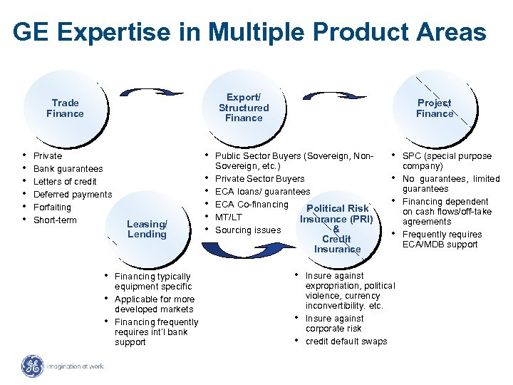 GE Expertise in Multiple Product Areas Export/ Structured Finance Trade Finance • • •