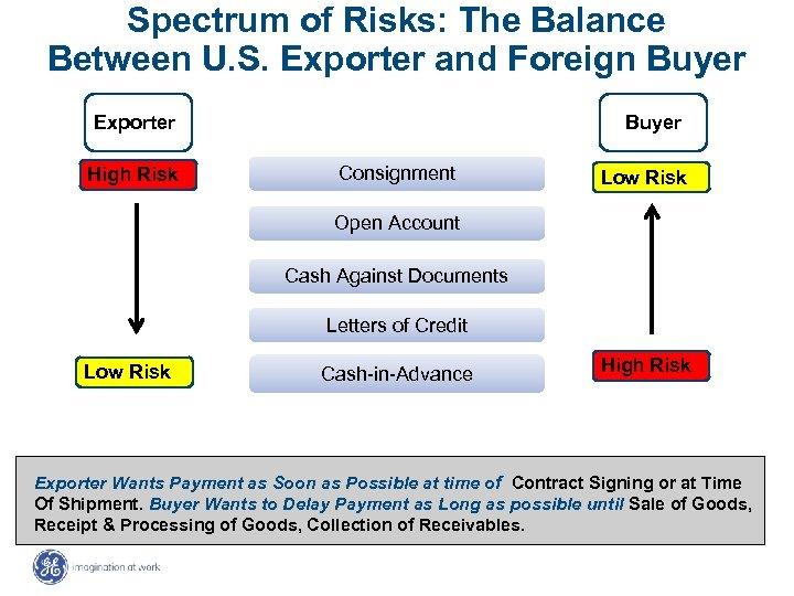 Spectrum of Risks: The Balance Between U. S. Exporter and Foreign Buyer Exporter High