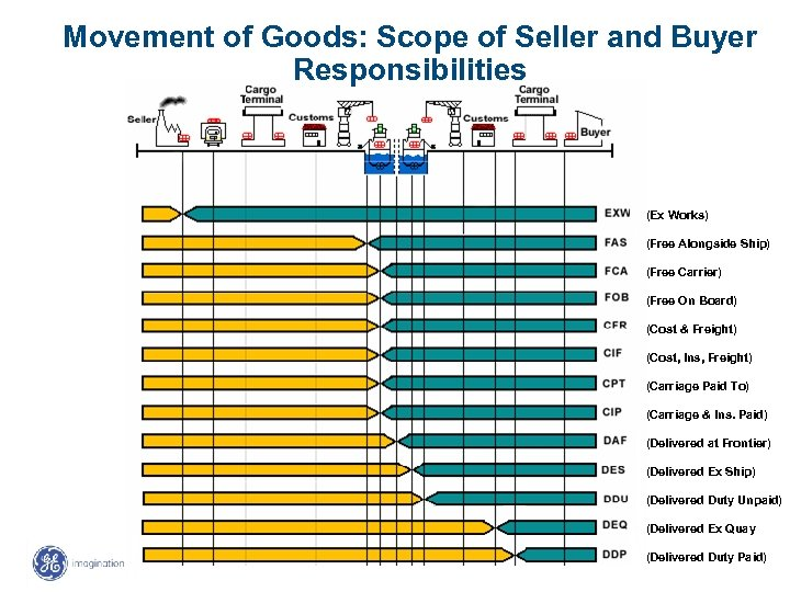 Movement of Goods: Scope of Seller and Buyer Responsibilities (Ex Works) (Free Alongside Ship)