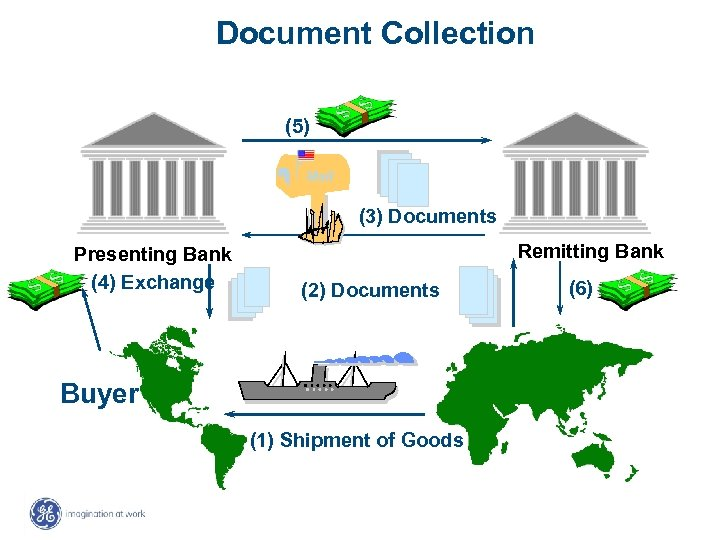 Document Collection (5) Mail (3) Documents Presenting Bank (4) Exchange Remitting Bank (2) Documents