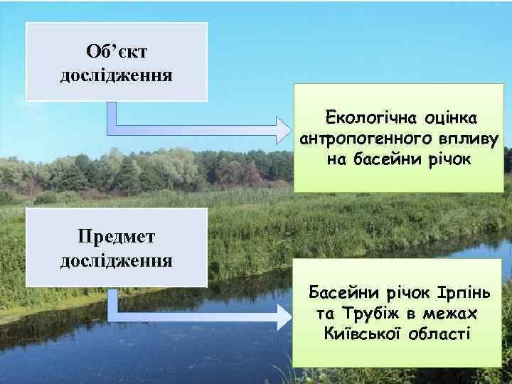 Об'єкт дослідження Екологічна оцінка антропогенного впливу на басейни річок Предмет дослідження Басейни річок Ірпінь