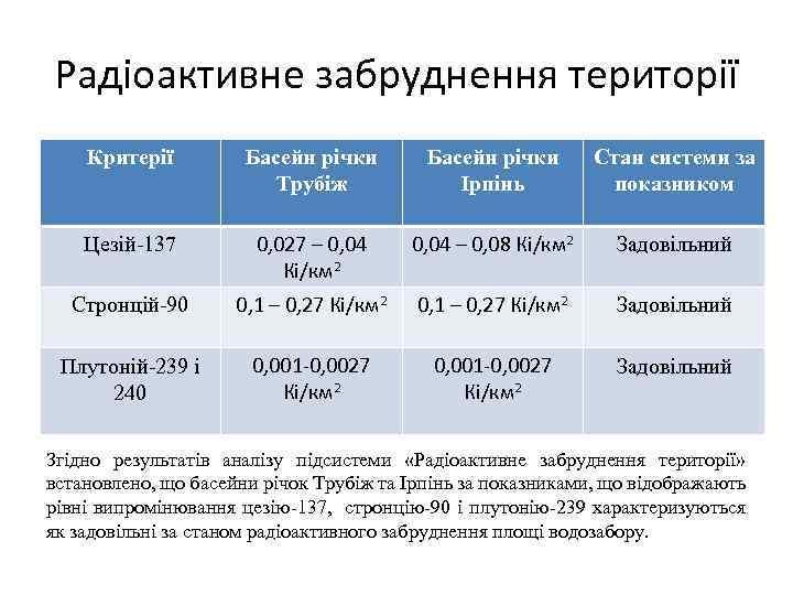 Радіоактивне забруднення території Критерії Басейн річки Трубіж Басейн річки Ірпінь Стан системи за показником