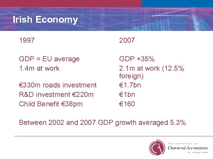 Irish Economy 1997 2007 GDP = EU average 1. 4 m at work GDP