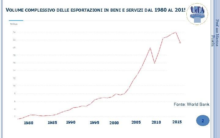VOLUME COMPLESSIVO DELLE ESPORTAZIONI IN BENI E SERVIZI DAL 1980 AL 2015 Prof. ssa