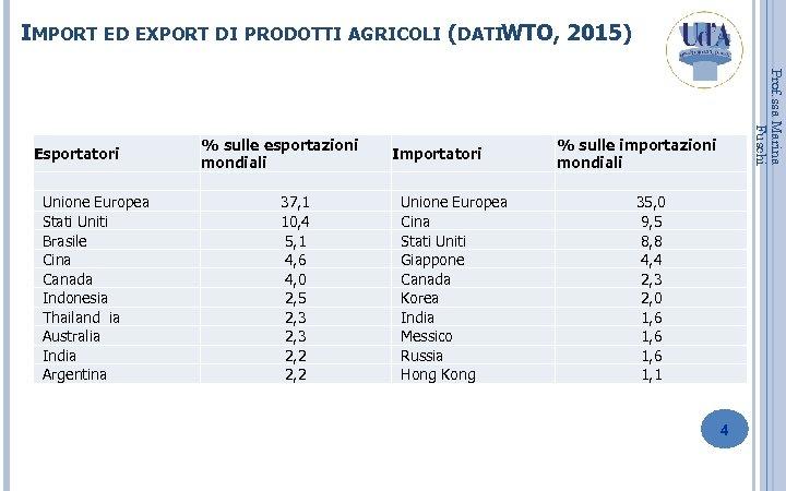 IMPORT ED EXPORT DI PRODOTTI AGRICOLI (DATIWTO, 2015) Unione Europea Stati Uniti Brasile Cina