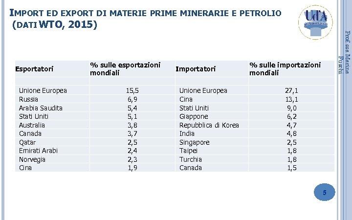 IMPORT ED EXPORT DI MATERIE PRIME MINERARIE E PETROLIO (DATI WTO, 2015) Unione Europea