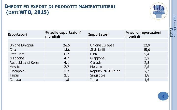 IMPORT ED EXPORT DI PRODOTTI MANIFATTURIERI (DATI WTO, 2015) Unione Europea Cina Stati Uniti