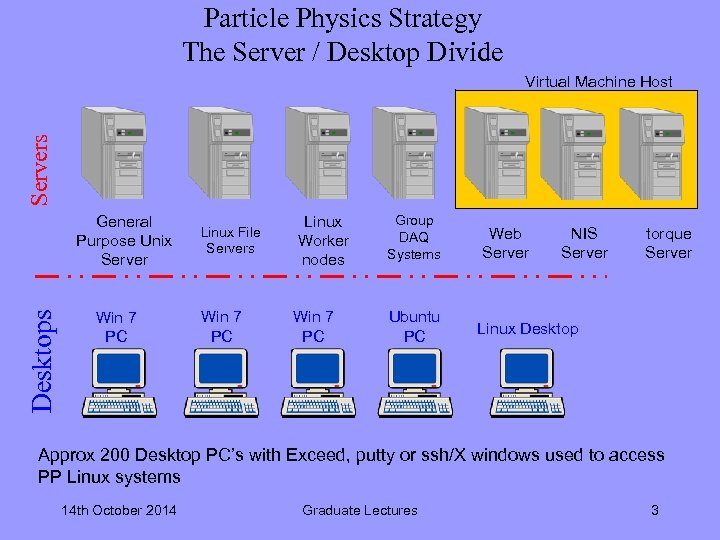 Particle Physics Strategy The Server / Desktop Divide Servers Virtual Machine Host Desktops General