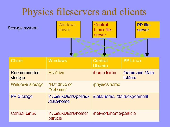 Physics fileservers and clients Storage system: Windows server Central Linux fileserver PP fileserver Client