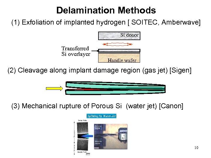 Delamination Methods (1) Exfoliation of implanted hydrogen [ SOITEC, Amberwave] Si donor Transferred Si