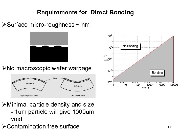 Requirements for Direct Bonding ØSurface micro-roughness ~ nm ØNo macroscopic wafer warpage ØMinimal particle