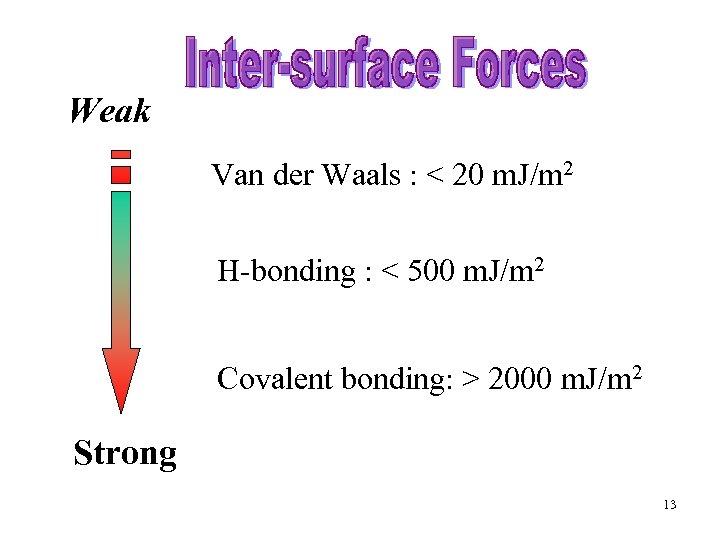 Weak Van der Waals : < 20 m. J/m 2 H-bonding : < 500