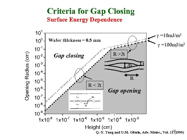 Criteria for Gap Closing Surface Energy Dependence =10 m. J/m 2 Wafer thickness =