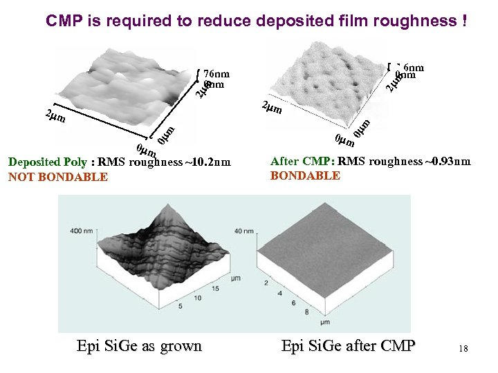 CMP is required to reduce deposited film roughness ! 7. 6 nm 0 m