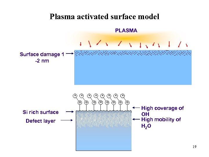 Plasma activated surface model PLASMA Surface damage 1 -2 nm H H O Si