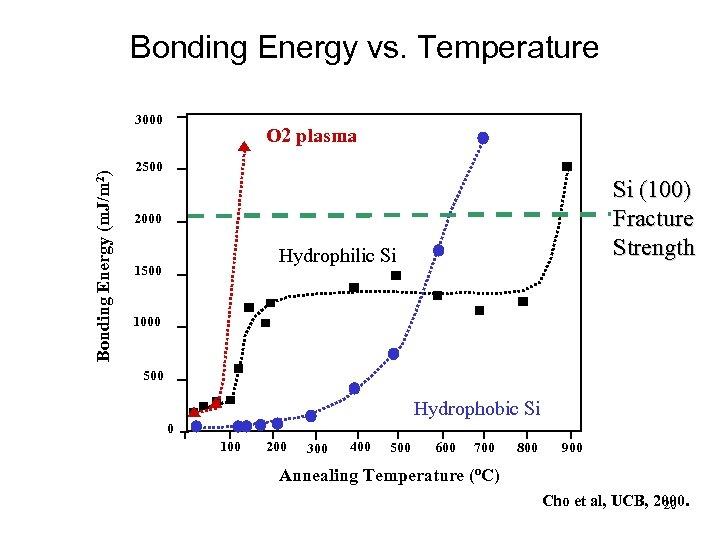 Bonding Energy vs. Temperature Bonding Energy (m. J/m 2) 3000 O 2 plasma 2500