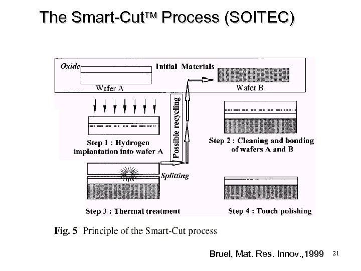 The Smart-Cut Process (SOITEC) Bruel, Mat. Res. Innov. , 1999 21